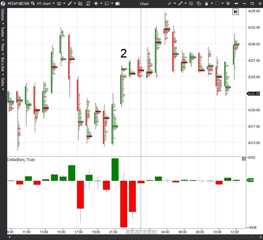 S & P500 Index Chart, ES Futures