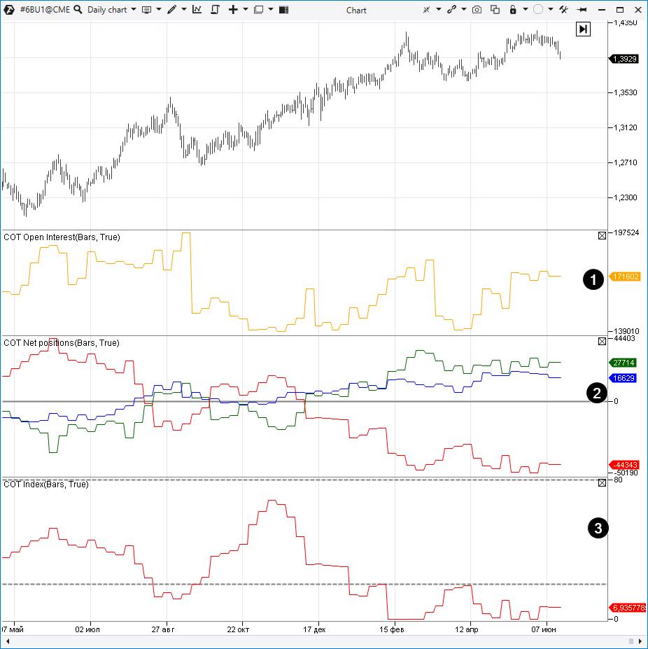 SOT-Indikatoren