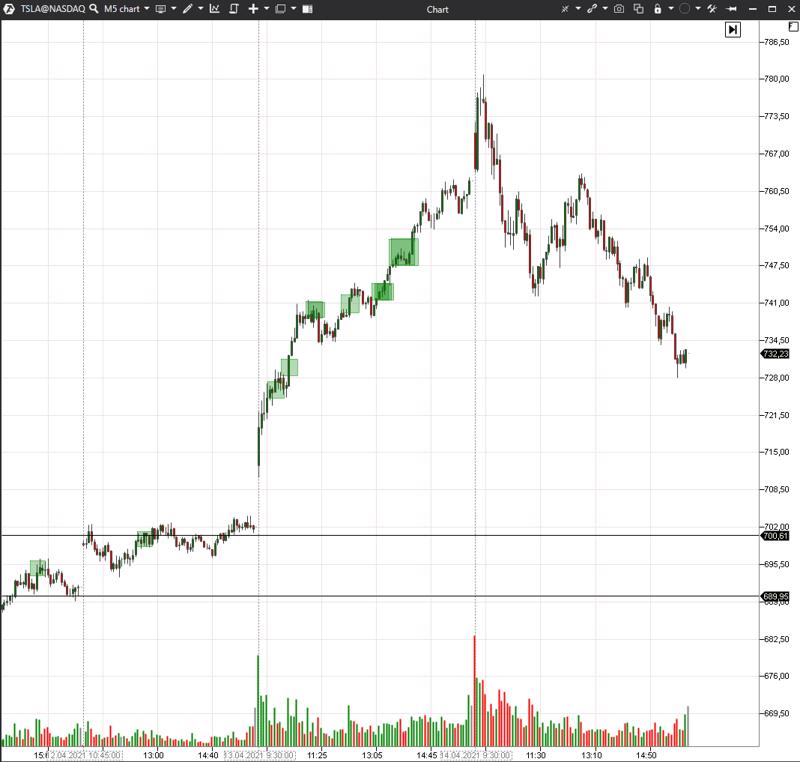 TSLA-Chart