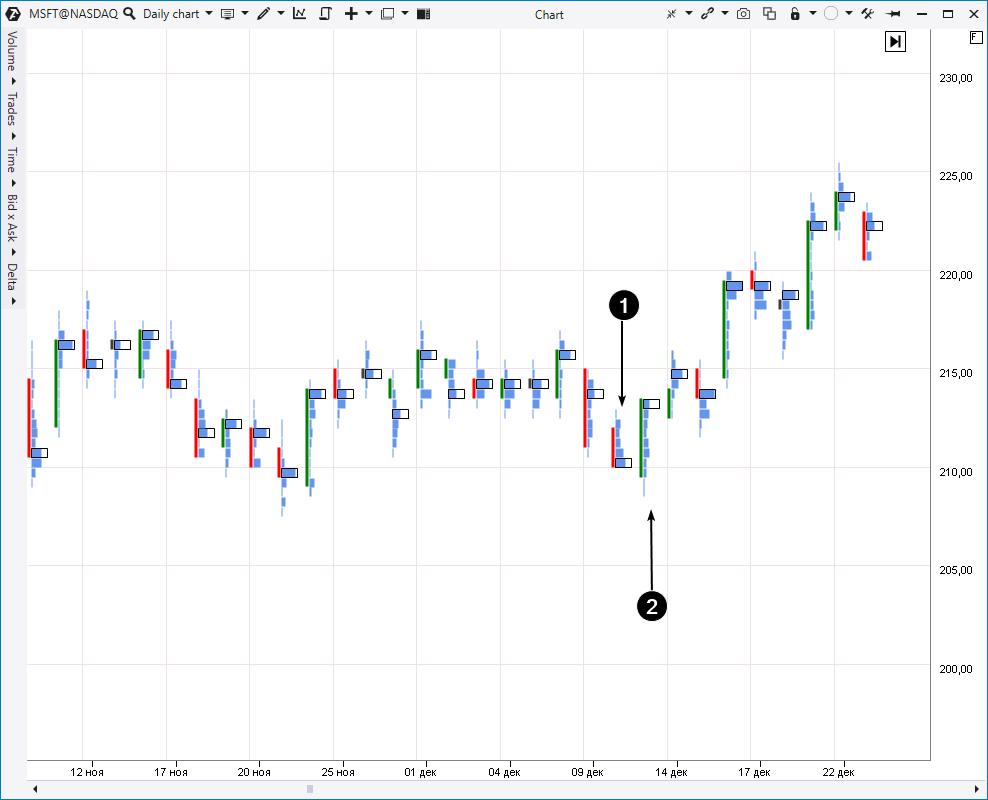Beispiel - MSFT-Aktienchart, täglicher Zeitraum