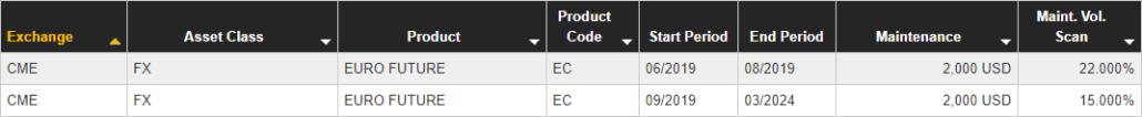 Calcul des zones de marge pour un future EUR