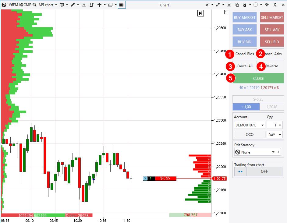 Chart Trader: cancelación, cierre, cambio