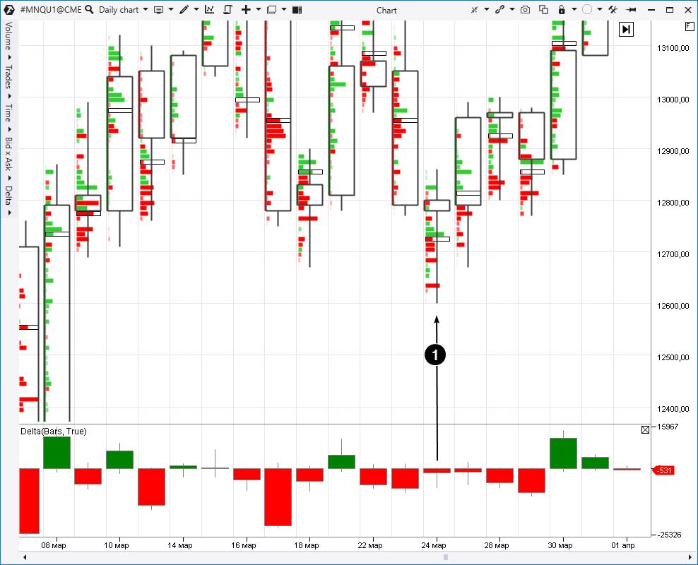 Ein Beispiel aus dem Nasdaq-Aktienindex-Futures-Markt