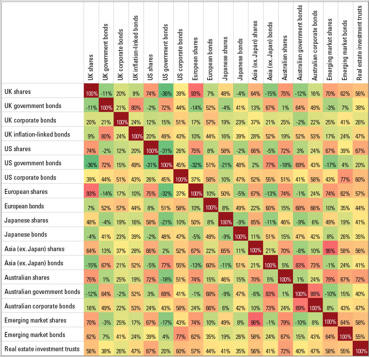 Example of a correlation matrix of different assets. Source Bloomberg, Vanguard