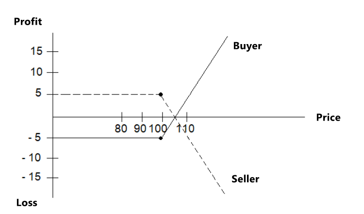 How CALL options are structured