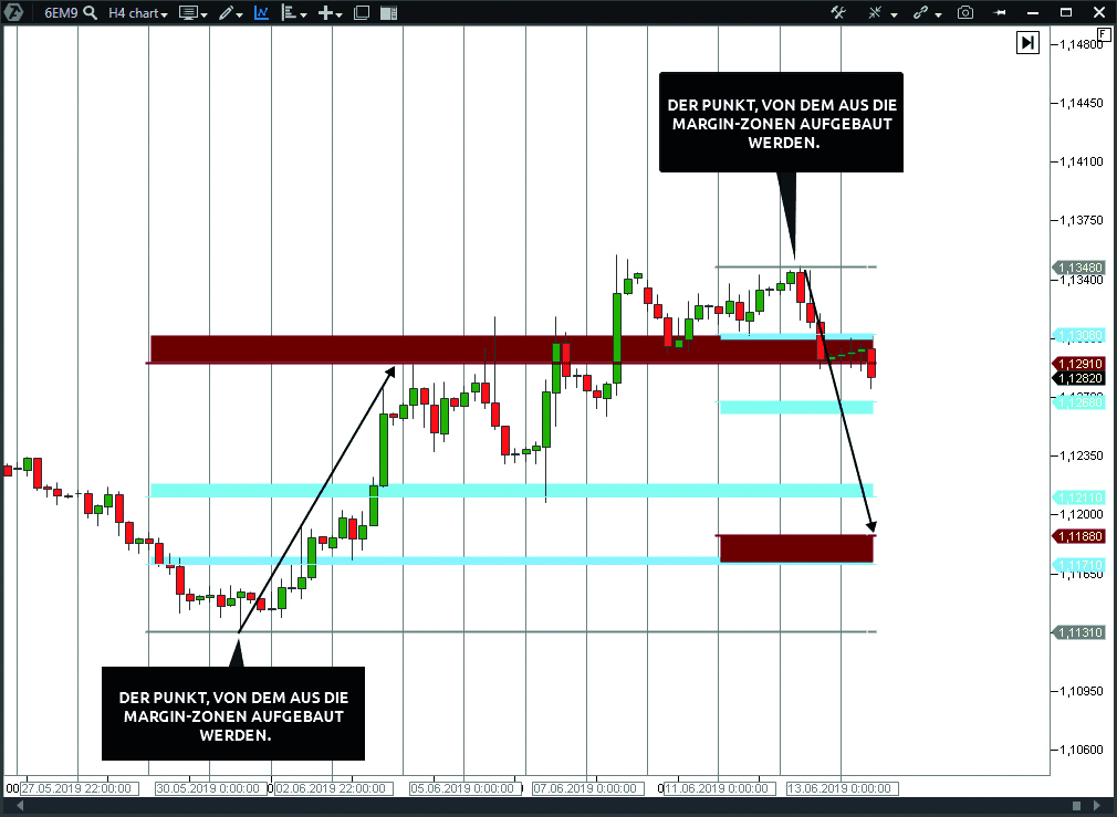 Indikatoren von Margin-Zonen auf dem Chart