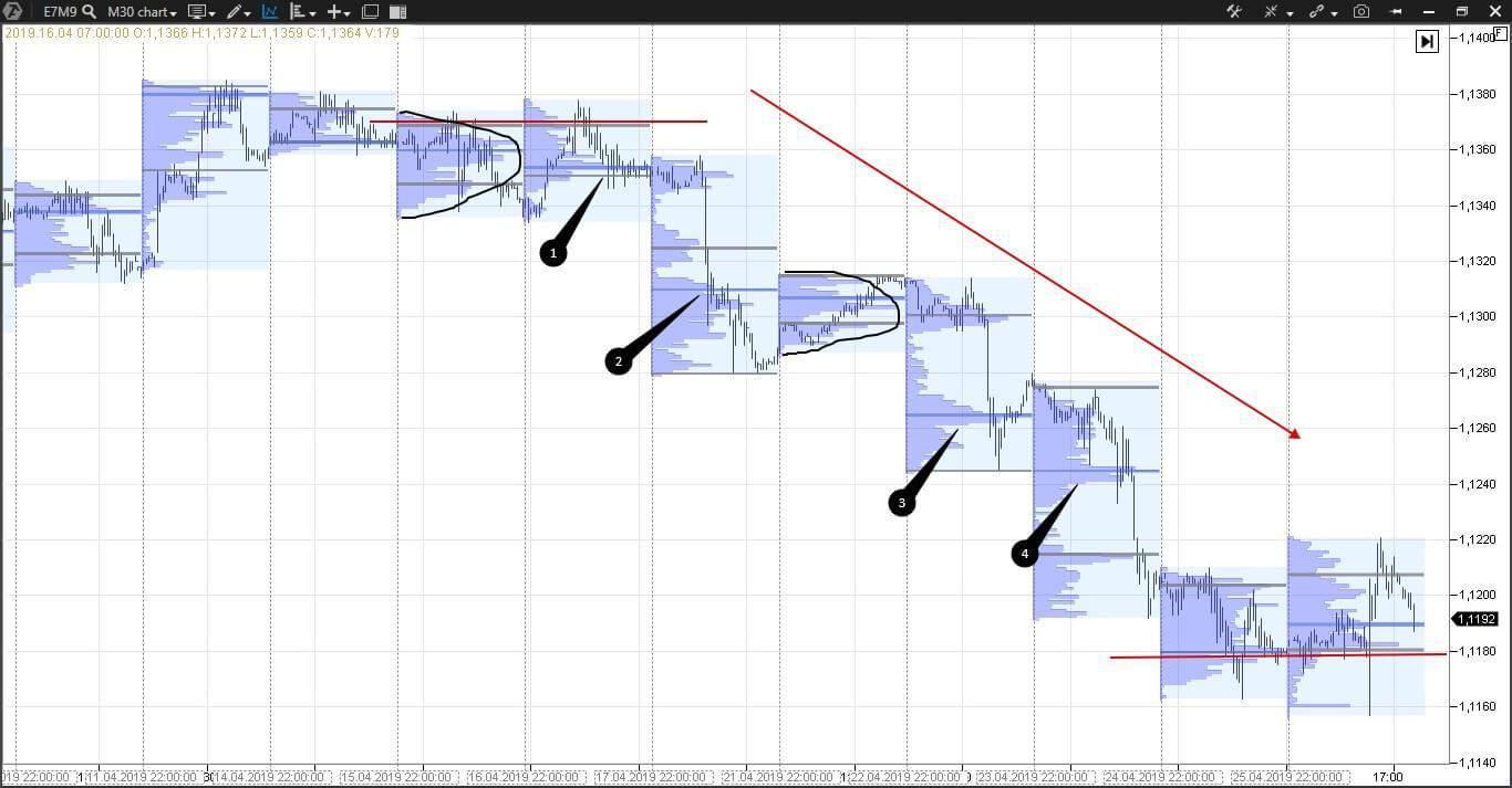 Marktprofil auf dem E-mini Euro E7M9 Futures-Chart