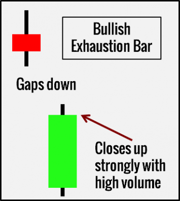Pattern 3. Exhaustion Bar