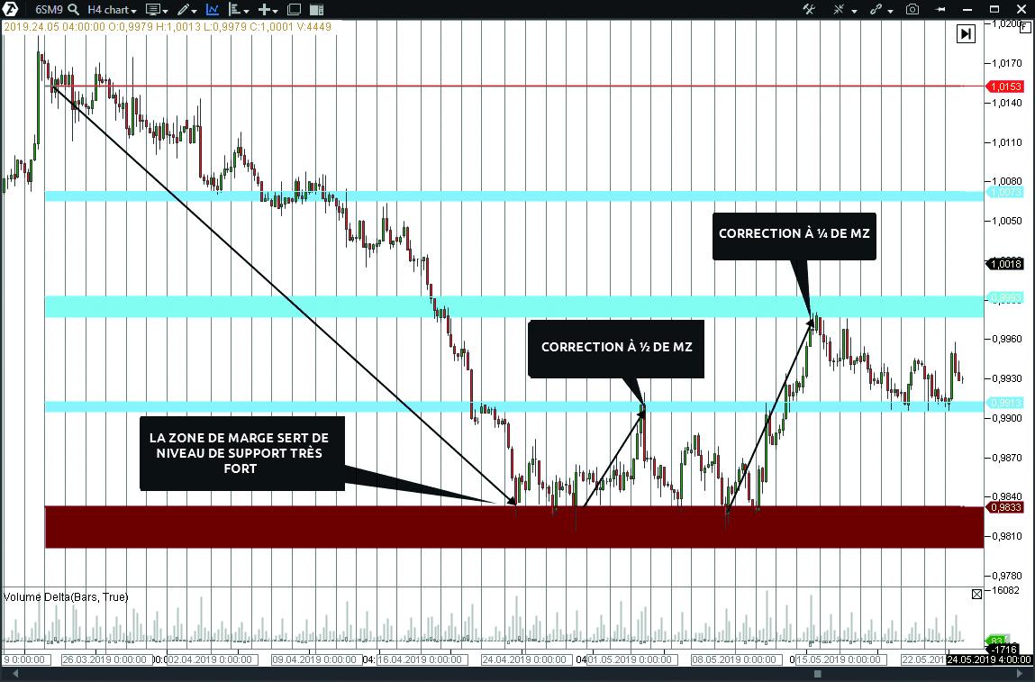 Stratégie de trading par zones de marge