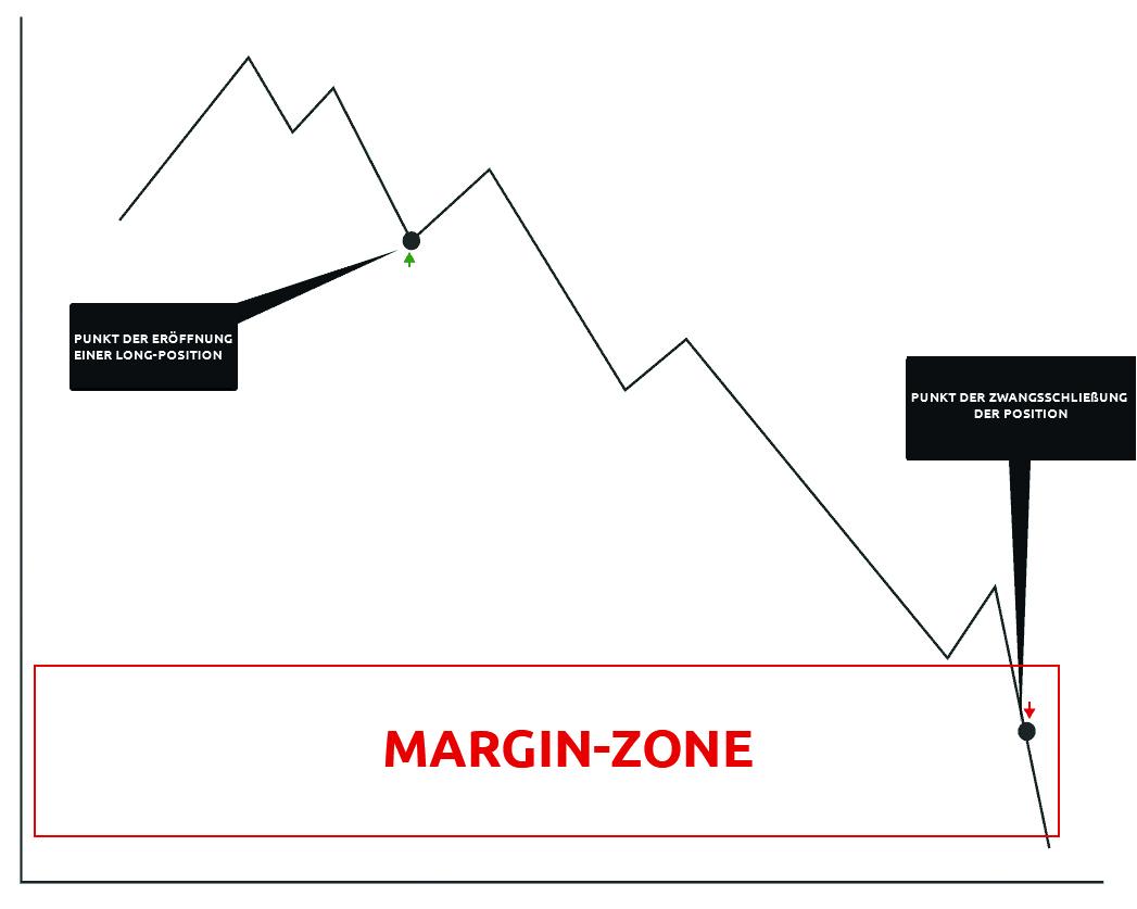 Was ist Margin-Zone