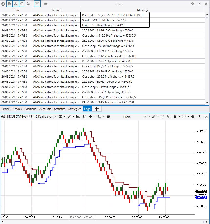 Подсчет результатов торговли по индикатору Super Trend