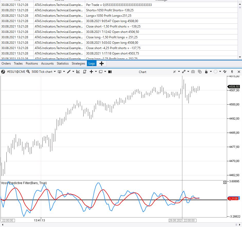 Подсчет результатов торговли по индикатору Voss Predictive Filter