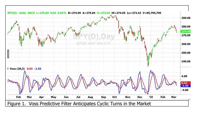 индикатор Voss Predictor Filter