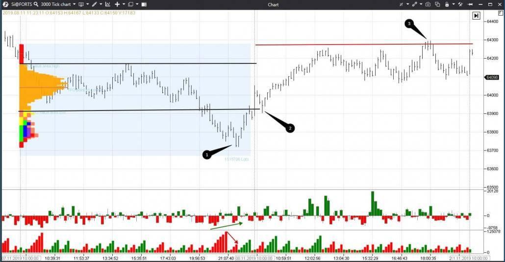 Analyse des indicateurs dans le graphique USD/RUB