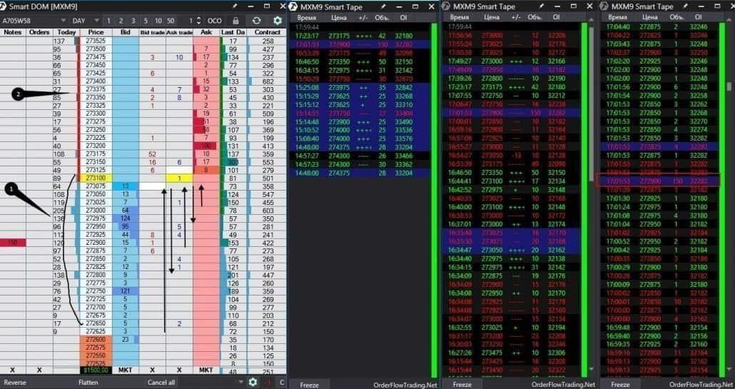 Marktauktionstheorie und Orderbuch
