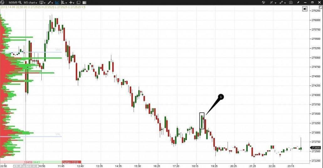 Theorie der Marktauktion. Skalierung