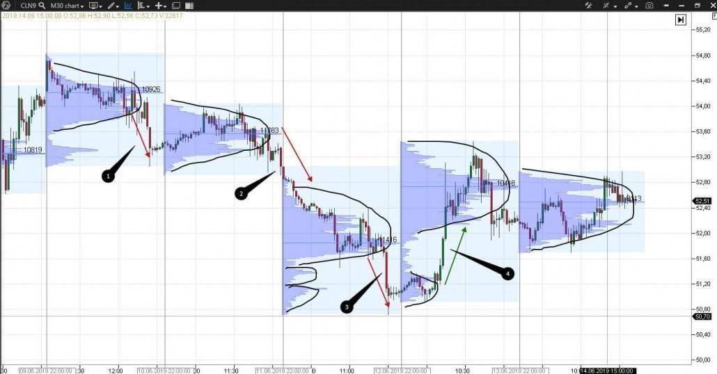 Theorie der Marktauktion. Trends und Balancen