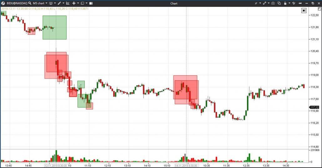 Travailler avec l'indicateur Big Trades