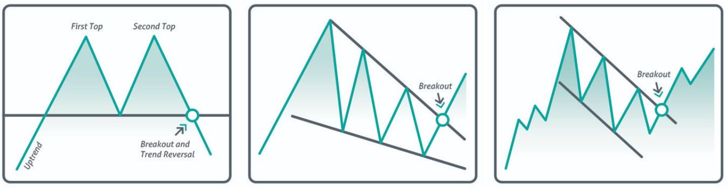 Основные фигуры технического анализа9