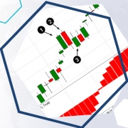 The Coppock Curve indicator. How to apply the Coppock Curve in trading