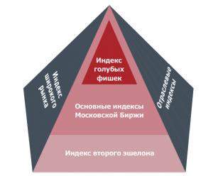 Фондовые индексы Московской биржы