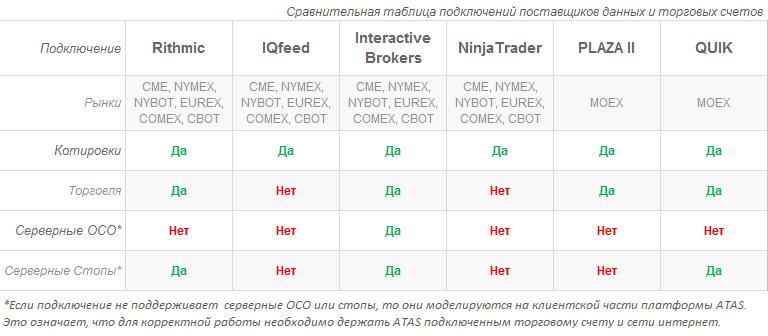Сравнение подключений ATAS