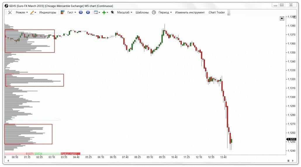Анализ вертикальных объемов на рынке