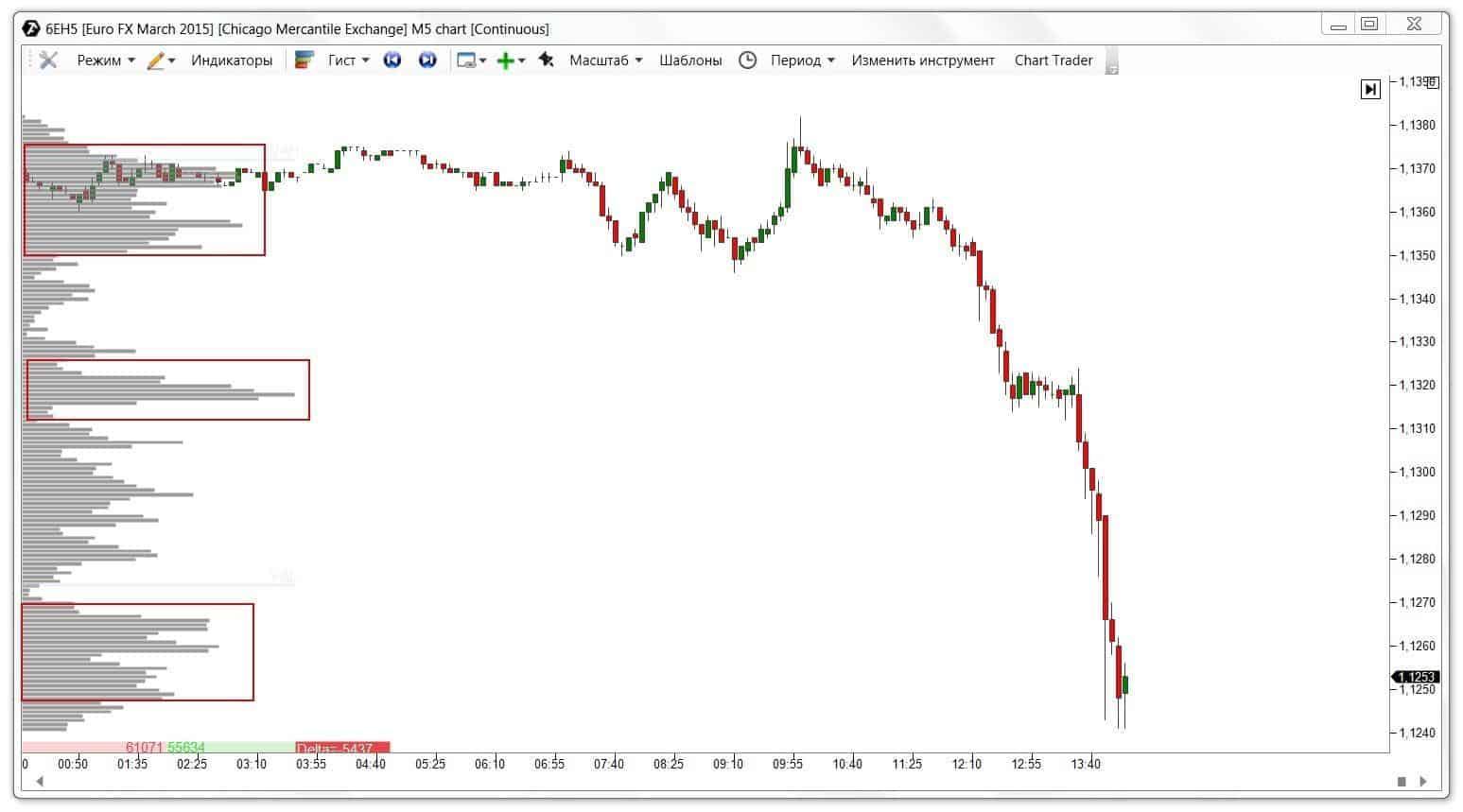 Анализ объемов при торговле на бирже популярные пары для торговли на форекс
