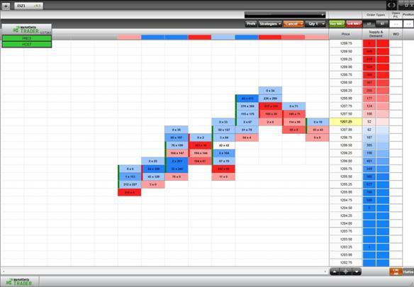 кластерный график в маркетдельте