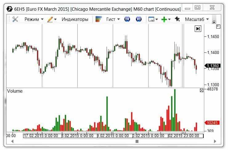 анализ объемов на рынке